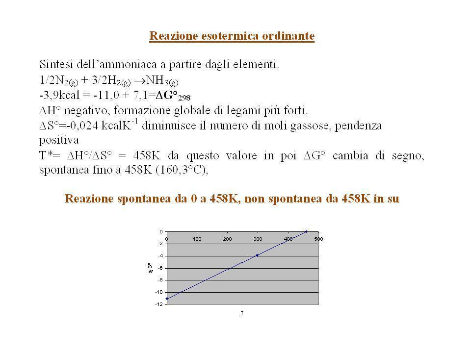 Termodinamica di una reazione dalla spontaneità allequilibrio per un certo valore di temperatura La buca è il punto darrivo sia partendo dai reagenti sia partendo dai prodotti……punto dequilibrio LE REAZIONI CHIMICHE EVOLGONO SPONTANEAMENTE FINO AL RAGGIUNGIMENTO DELLEQUILIBRIO per un dato valore di temperatura si arriva quindi a G=0.