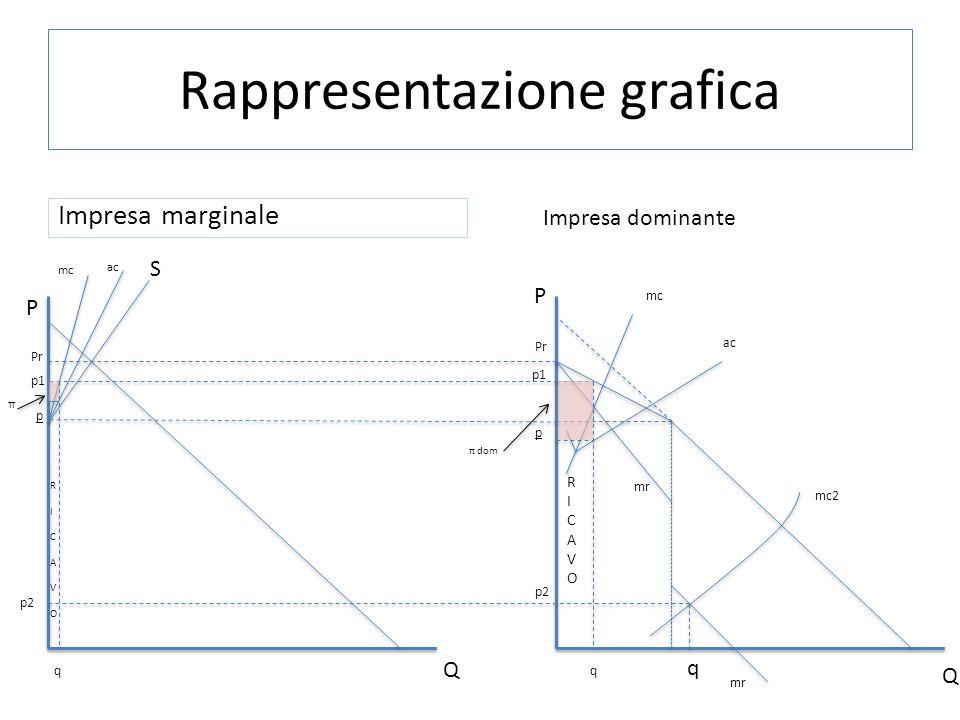 SPIEGAZIONE GRAFICO Dato un prezzo p1 (pr<p1<p), ricavato dal grafico dellimpresa dominante, nel punto dove mr interseca mc (mr=mc) e proiettato sulla curva di domanda residuale troviamo, oltre al prezzo p1 stesso, anche la quantità q.