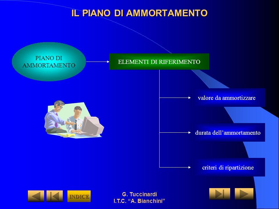 G. Tuccinardi I.T.C. A. Bianchini Esempio di piano di ammortamento a quote costanti INDICE