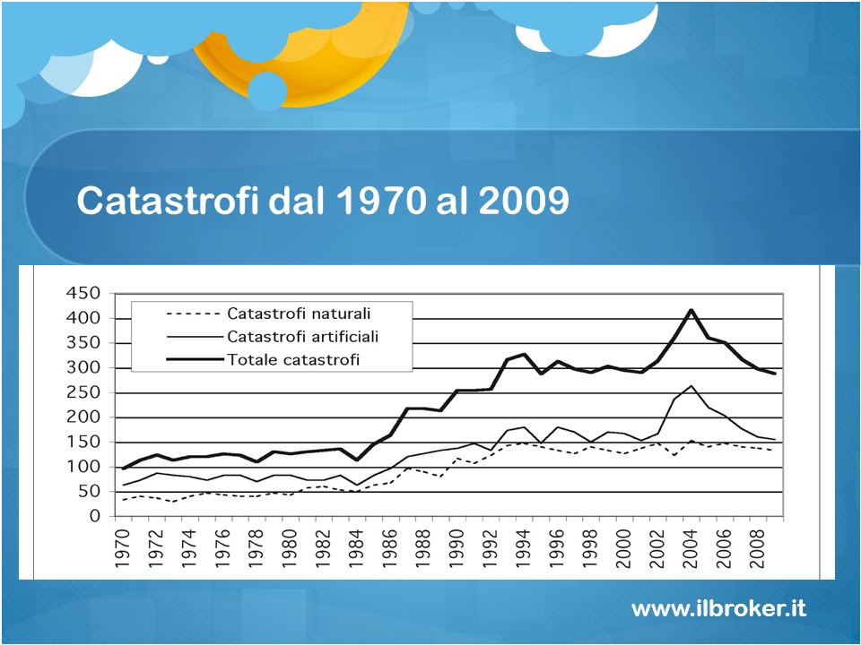 Catastrofi dal 1970 al 2009 www.ilbroker.it Perché aumentano le catastrofi naturali ed artificiali.