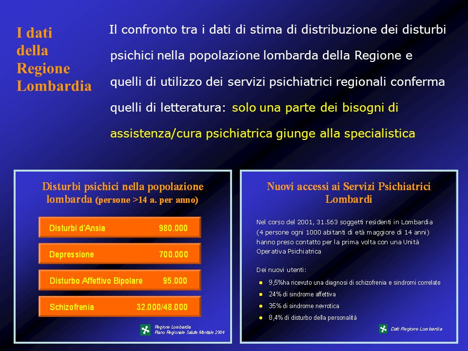 Spese per la salute mentale in Lombardia 3.8% del budget della sanità (dovrebbe essere non meno del 5%) Dati UNASAM, 2010