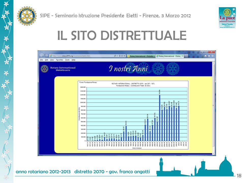 SIPE - Seminario Istruzione Presidente Eletti - Firenze, 3 Marzo 2012 19 IL SITO DISTRETTUALE
