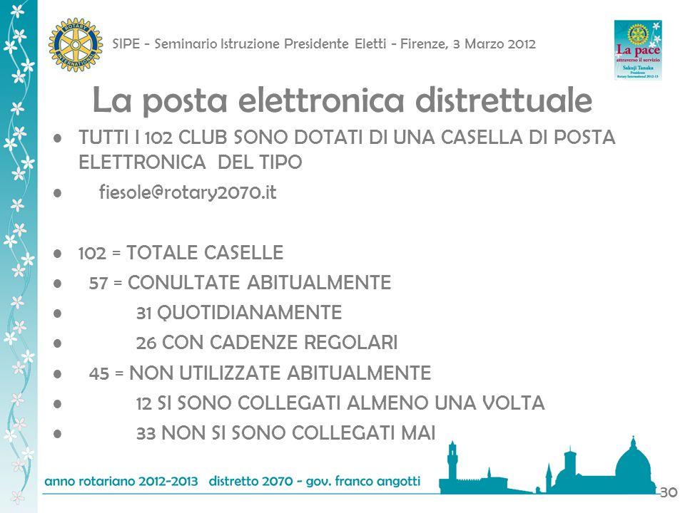 SIPE - Seminario Istruzione Presidente Eletti - Firenze, 3 Marzo 2012 31 I SITI DEI CLUB No pagina web14 Non aggiornata28 Aggiornata60 Al 31 gennaio 2012