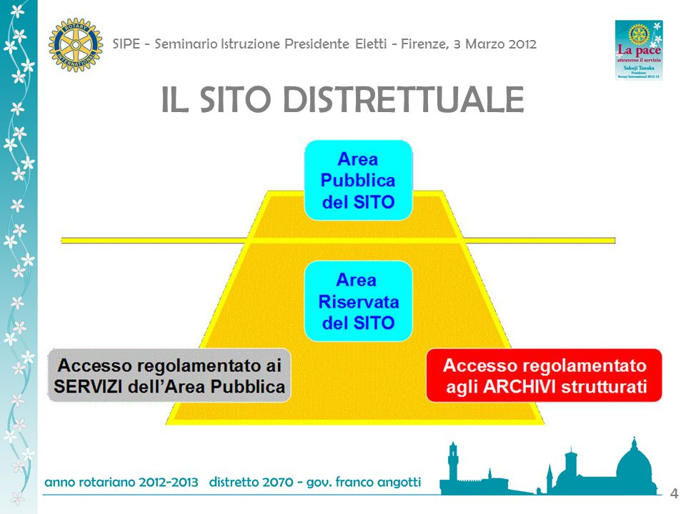 SIPE - Seminario Istruzione Presidente Eletti - Firenze, 3 Marzo 2012 5 IL SITO DISTRETTUALE
