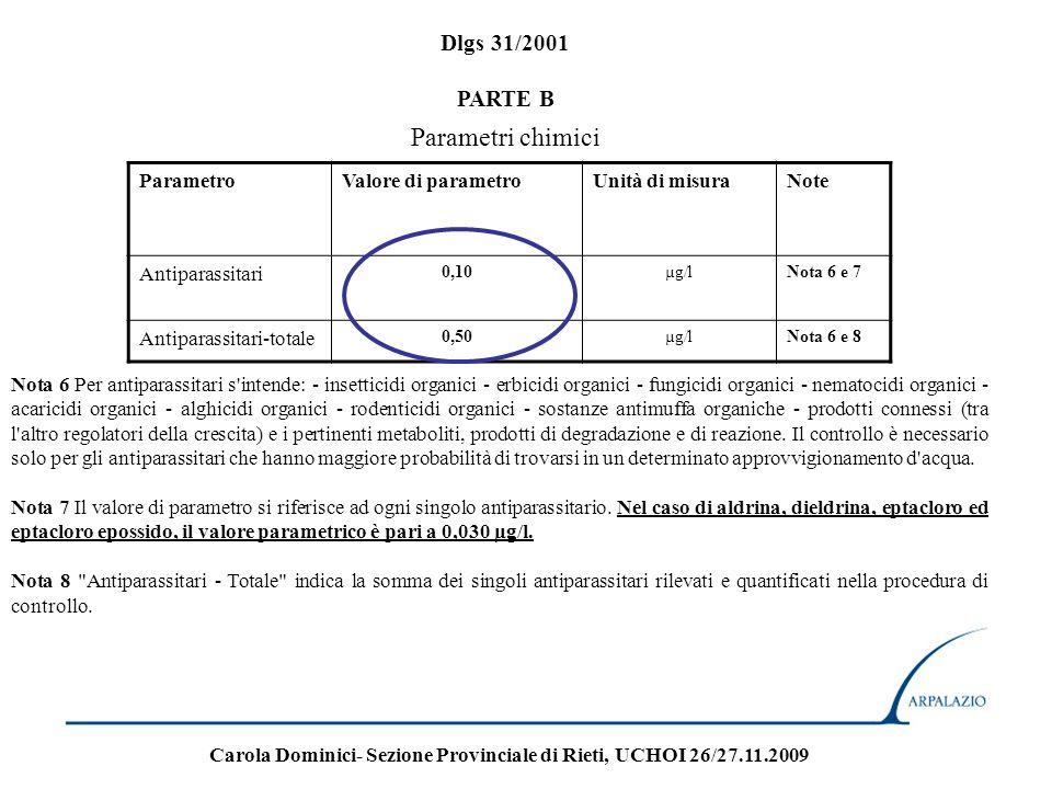Numero parametro PARAMETRIUNITA DI MISURA Scarico in acque superficiali Scarico in rete fognaria 43Pesticidi fosforati mg/l 0.10 44Pesticidi totali (esclusi fosforati) mg/l 0.05 tra cui: 45aldrinmg/l 0.01 46dieldrinmg/l 0.01 47endrinmg/l 0.002 48isodrinmg/l 0.002 Tabella 3.