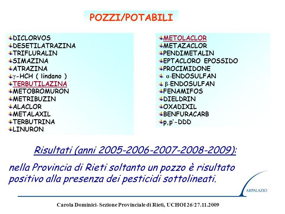 Risultati: Anno 2005:i valori delle rispettive concentrazioni sono inferiori al limite di legge (D.L.vo 367/2003) Anno 2006-2007-2008-2009: i valori delle rispettive concentrazioni sono inferiori al limite di legge (D.L.vo 152/2006) ALACLOR ATRAZINA CLORFENVINFOS CLORPIRIFOS ENDOSULFAN, beta ENDOSULFAN, alfa ESACLOROBENZENE HCH, alfa HCH, beta HCH, gamma ( Lindano ) HCH, delta SIMAZINA TRIFLURALIN ALDRIN ISODRIN DIELDRIN ENDRIN o,p-DDT p,p-DDT Sostanze decreto 367/2003 ACQUE SUPERFICIALI Sostanze decreto 152/2006 ACQUE SUPERFICIALI Carola Dominici- Sezione Provinciale di Rieti, UCHOI 26/27.11.2009