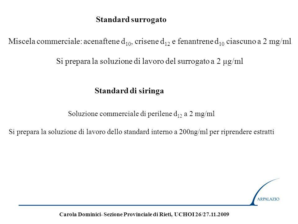 Analisi strumentale su strumentazione 5971/5973 2 µl dellestratto finale vengono iniettati nella strumentazione GC-MS.