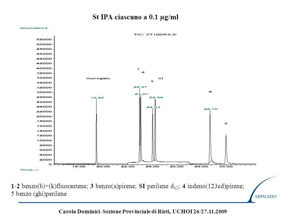 RECUPERO IPA ciascuno a 0.1 µg/ml 1-2 benzo(b)+(k)fluorantene; 3 benzo(a)pirene; SI perilene d 12 ; 4 indeno(123cd)pirene; 5 benzo (ghi)perilene Carola Dominici- Sezione Provinciale di Rieti, UCHOI 26/27.11.2009
