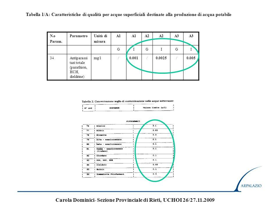 Dlgs 31/2001 PARTE B Parametri chimici ParametroValore di parametroUnità di misuraNote Antiparassitari 0,10µg/lNota 6 e 7 Antiparassitari-totale 0,50µg/lNota 6 e 8 Nota 6 Per antiparassitari s intende: - insetticidi organici - erbicidi organici - fungicidi organici - nematocidi organici - acaricidi organici - alghicidi organici - rodenticidi organici - sostanze antimuffa organiche - prodotti connessi (tra l altro regolatori della crescita) e i pertinenti metaboliti, prodotti di degradazione e di reazione.