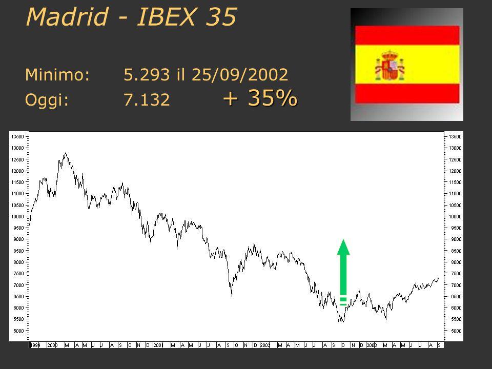 Madrid - IBEX 35 Minimo:5.293 il 25/09/2002 + 35% Oggi:7.132 + 35%