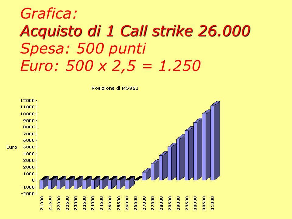 Acquisto di 1 Call strike 26.000 Grafica: Acquisto di 1 Call strike 26.000 Spesa: 500 punti Euro: 500 x 2,5 = 1.250