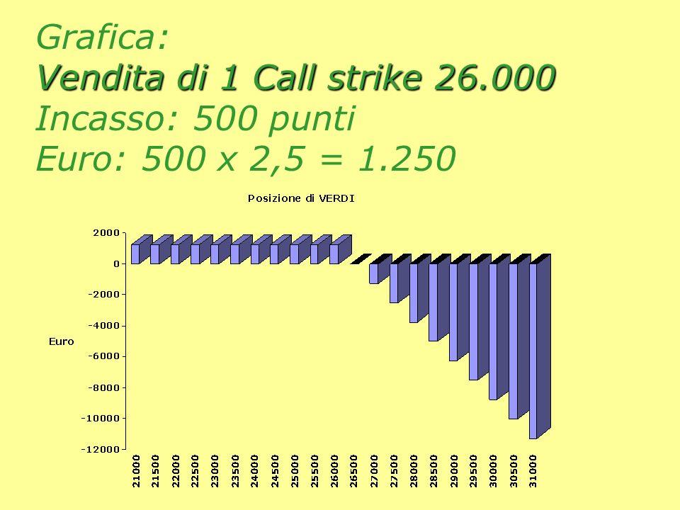 Vendita di 1 Call strike 26.000 Grafica: Vendita di 1 Call strike 26.000 Incasso: 500 punti Euro: 500 x 2,5 = 1.250