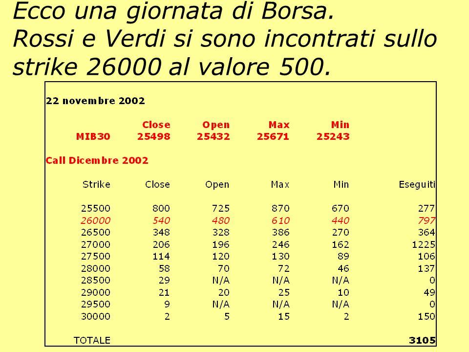Dati Call Dic.2002 dal sito Yahoo. Ecco una giornata di Borsa.