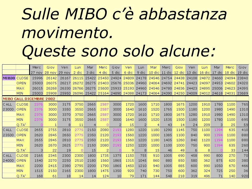 Sulle MIBO cè abbastanza movimento. Queste sono solo alcune: