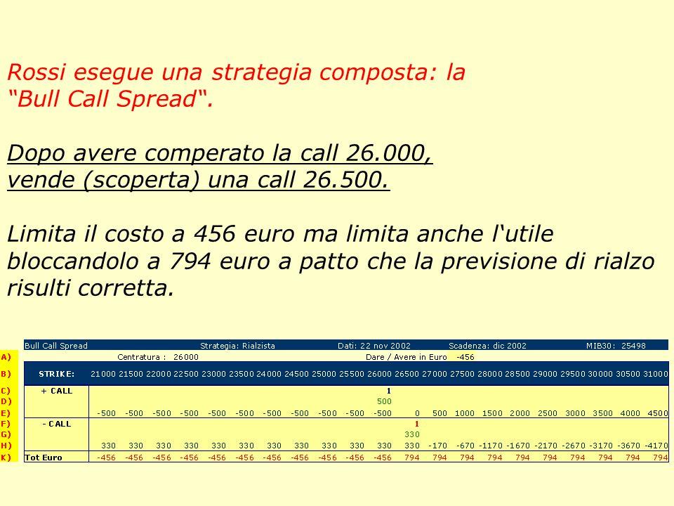 Rossi esegue una strategia composta: la Bull Call Spread.