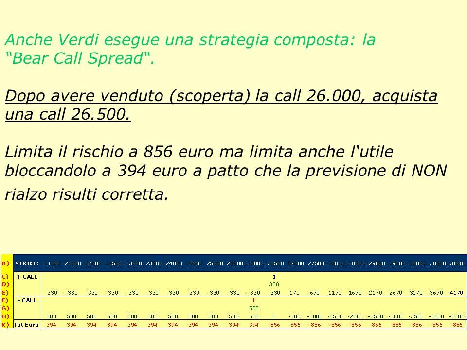 Anche Verdi esegue una strategia composta: la Bear Call Spread.