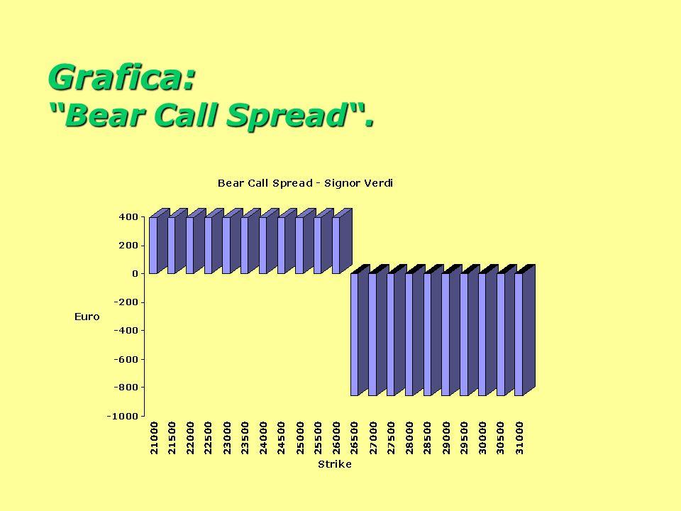 Grafica: Bear Call Spread.