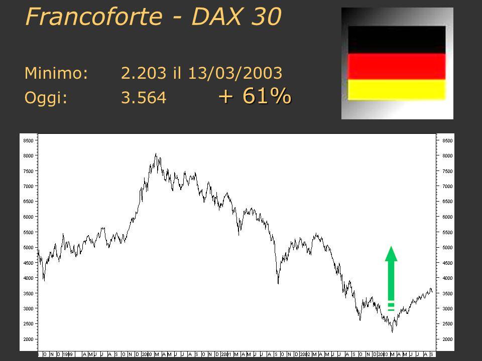 Francoforte - DAX 30 Minimo:2.203 il 13/03/2003 + 61% Oggi:3.564 + 61%