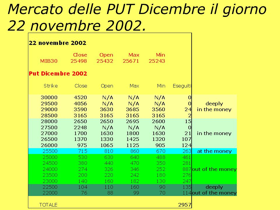 Mercato delle PUT Dicembre il giorno 22 novembre 2002.