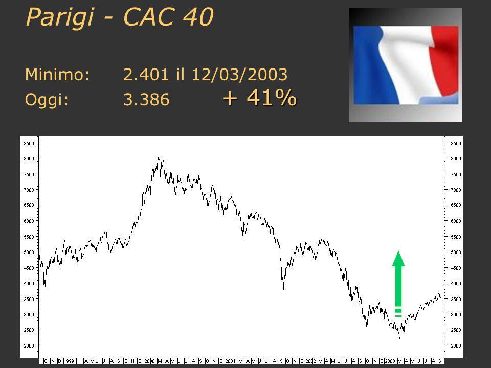 Parigi - CAC 40 Minimo:2.401 il 12/03/2003 + 41% Oggi:3.386 + 41%