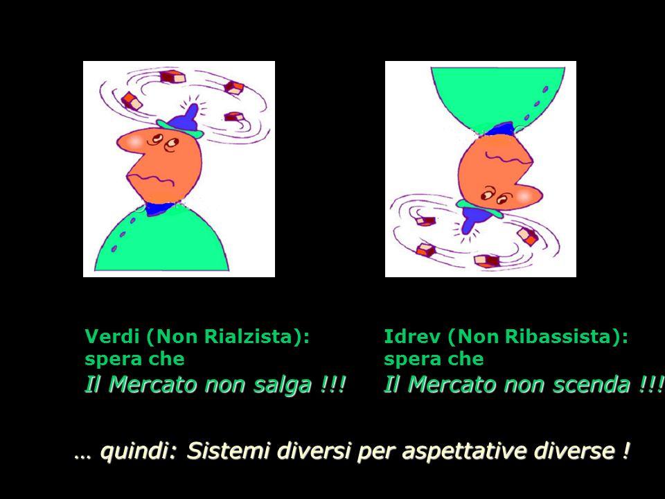 Verdi (Non Rialzista): spera che Il Mercato non salga !!.