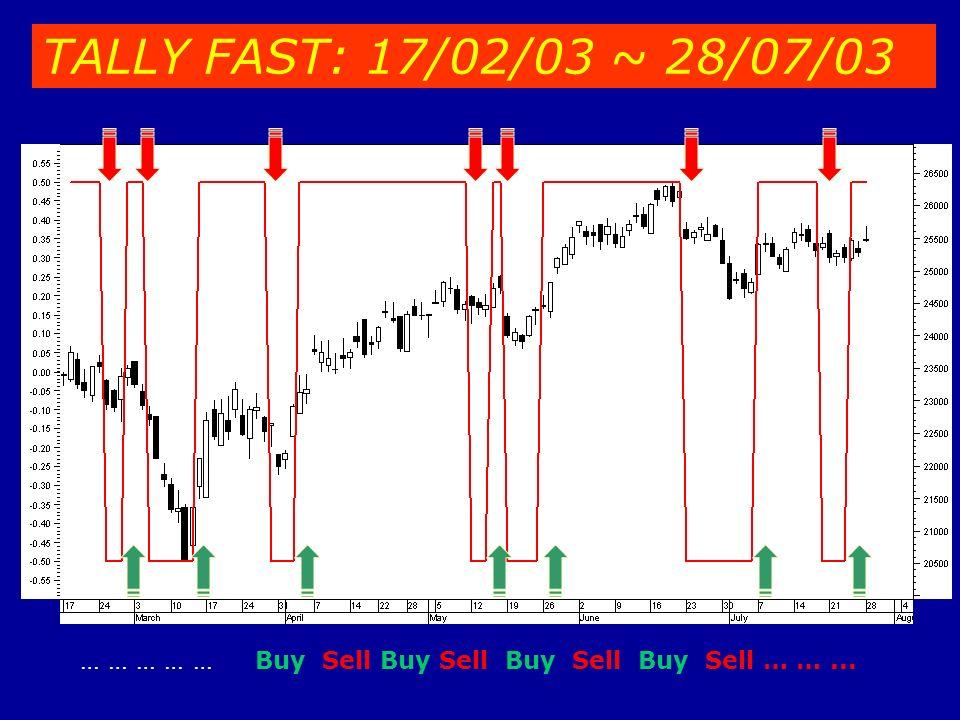 TALLY FAST: 17/02/03 ~ 28/07/03 … … … … … Buy Sell Buy Sell Buy Sell Buy Sell … …...
