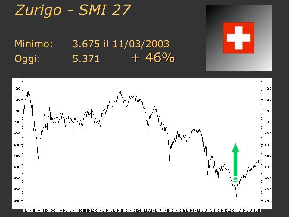 Zurigo - SMI 27 Minimo:3.675 il 11/03/2003 + 46% Oggi:5.371 + 46%