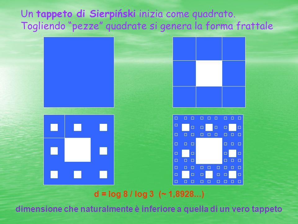 segmentoquadratocubo Insieme di Cantor La curva di Koch Cardinalità א1א1א1א1 א1א1א1א1 א1א1א1א1 א1א1א1א1 א1א1א1א1 Dimensione12301 Dimensione frattale frattale12 3 ~ 0.63 ~ 1.26 Possiamo raggruppare quanto finora detto nella seguente tabella: