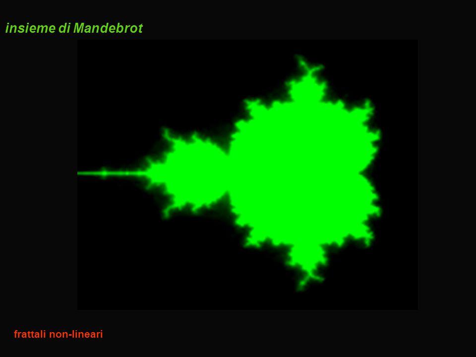insieme di Mandebrot frattali non-lineari
