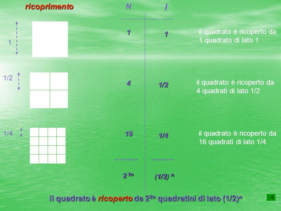 Autosimilarità e dimensione Consideriamo un segmento AB e sezioniamolo in parti con un fattore di scala s= ½: otterremo N = 2 segmenti identici tra loro e simili alloriginale.