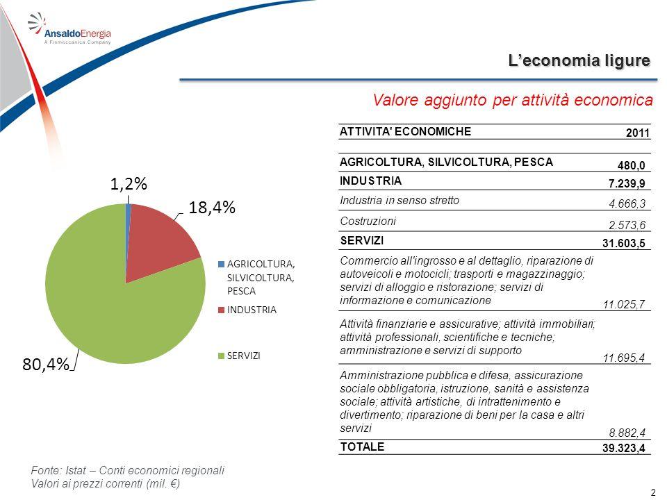 Leconomia ligure 3 Addetti per classi di addetti nellindustria e nei servizi Classe addetti LIGURIA ImpreseAddetti % di addetti sul totale 0 - 9124.836247.70254,5 10 - 495.113101.18322,3 50 - 24943449.37910,9 250 e oltre7556.29612,4 Totale130.458454.560100 Note: dati riferiti al 2011 Fonti: Unioncamere, Unità Locali