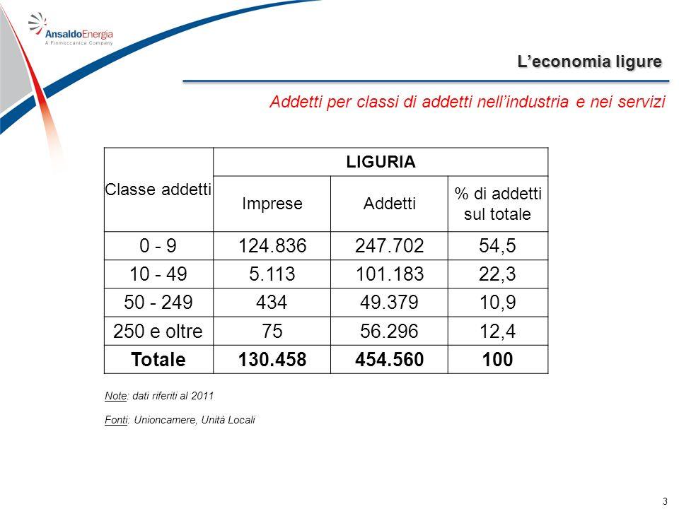 Leconomia ligure 4 Occupati per settore di attività economica AGRICOLTURA % sul totale INDUSTRIA SERVIZI % sul totale TOTALE Complessiva % sul totale di cui: in senso stretto % sul totale LIGURIA 13,32,1118,918,874,911,9499,579,1631,7 ITALIA 849,13,76.36227,84.60820,115.687,668,522.898,7 Fonte: Istat – indagine sulle forze lavoro 2012 Valori assoluti in migliaia di persone