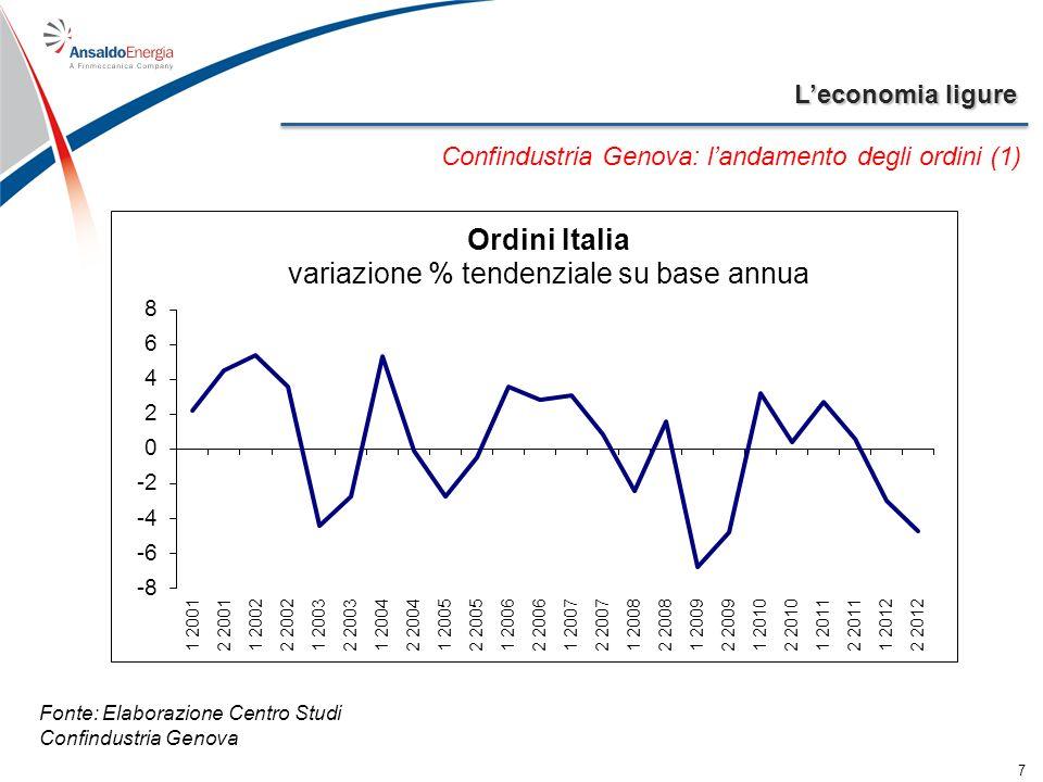 Leconomia ligure 8 Confindustria Genova: landamento degli ordini (2) Fonte: Elaborazione Centro Studi Confindustria Genova