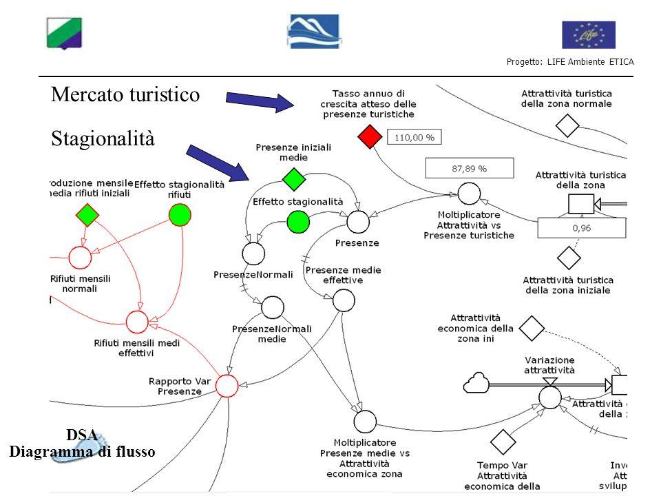 Progetto: LIFE Ambiente ETICA DSA Diagramma di flusso Inquinamento: Effetto turisti Effetto investimenti