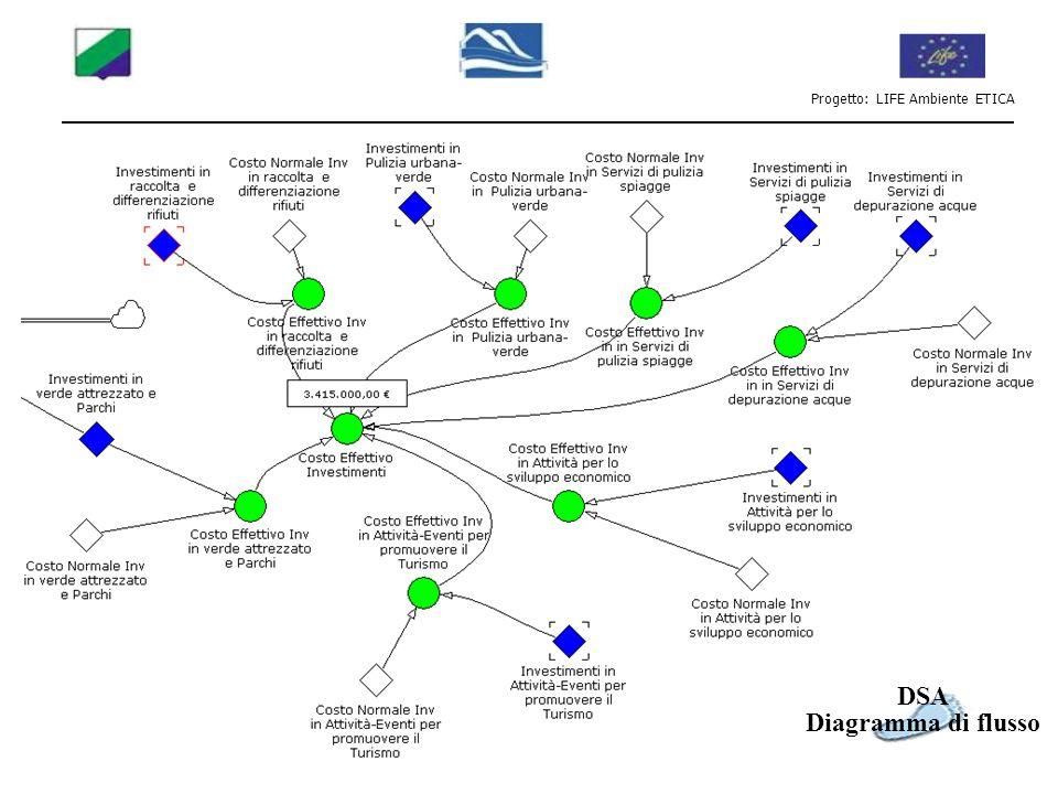 Progetto: LIFE Ambiente ETICA Variabili sintetiche Investimenti Collegabili a parametri scientifici se supportati da sotto modelli specifici Da definire con i Comuni Dati comunali Dati ricavati dai questionari DSA Tavola Input