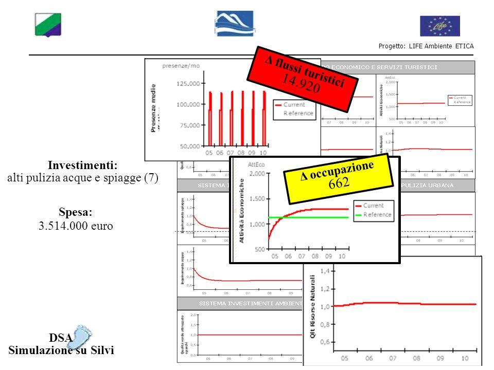 Progetto: LIFE Ambiente ETICA InputOutput Mercato Turistico Leve Spesa tot (euro) Flussi tur (val picco) Δ flussi turistici picco Att.eco.