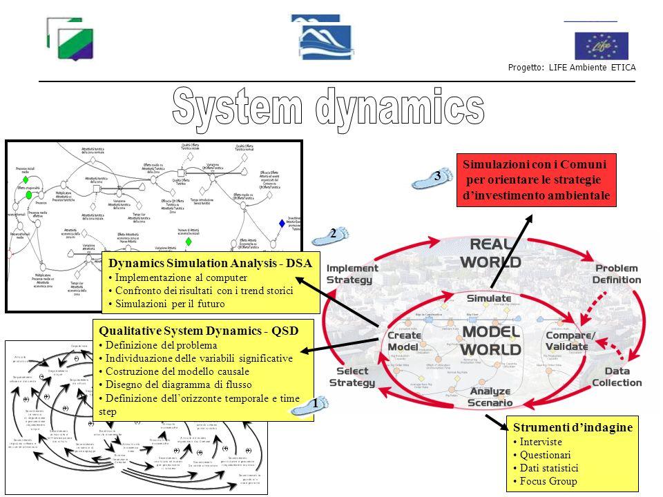 Progetto: LIFE Ambiente ETICA I sistemi sono più complessi della semplice somma delle loro parti Un sistema chiuso reagisce al proprio funzionamento 1+1 2 Confini del sistema - CUT Costruzione del metamodello Modello semplice usato per rappresentare un sistema complesso Gestire la complessità Legami causali + proporzionalità diretta - proprzionalità inversa Complessità del dettaglio Complessità dinamica Alterazione dellequilibrio sulla base del principio di economia Retrocircuiti Rinforzanti Equilibranti Orizzonte temporale Ritardi Rappresentare le politiche decisionali in una prospettiva di feedback per aiutare i soggetti a: esplicitare i propri modelli mentali condividerli avvicinarli alla realtà VISIONE CONDIVISA DELLA REALTÀ Obiettivi Concetti chiave