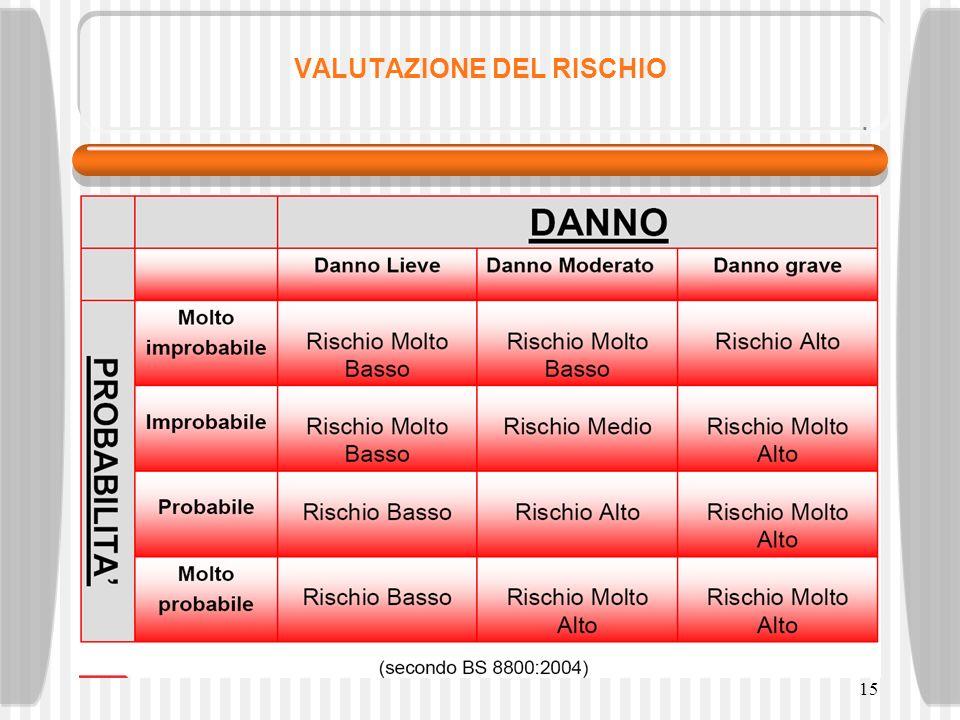 16 VALUTAZIONE DEL RISCHIO