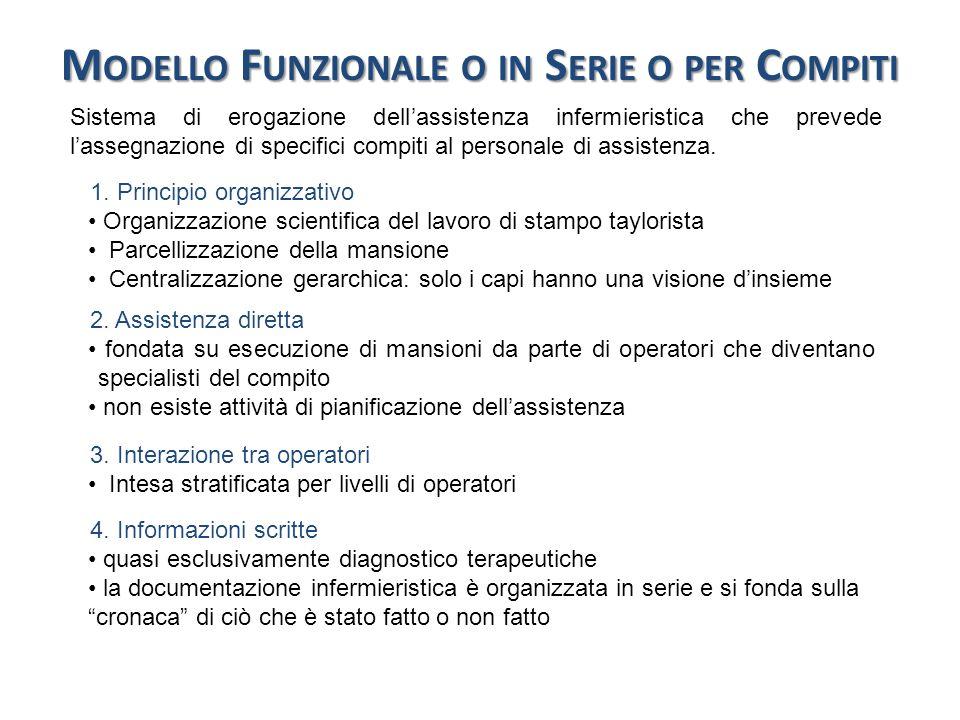 M ODELLO F UNZIONALE 5.