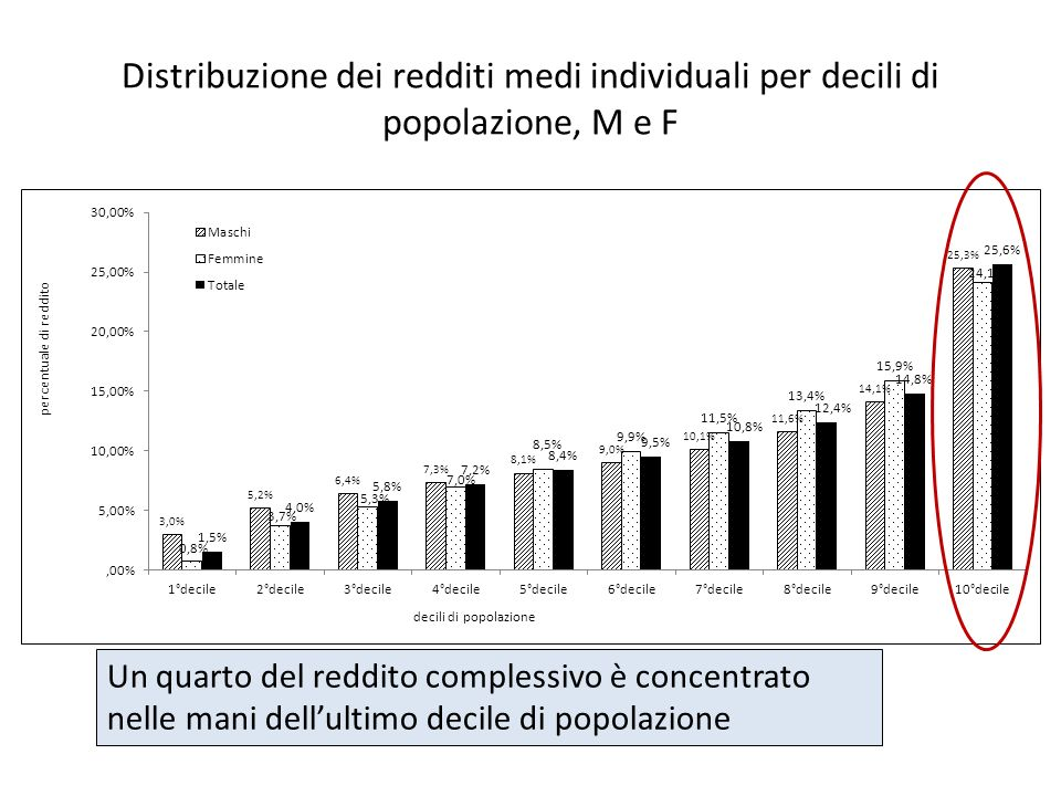 Percentuale di dichiaranti e di reddito dichiarato sul totale per classe di reddito L1,4% dei contribuenti dichiara oltre i 75mila euro e raccoglie il 7,1% del reddito complessivo In terzo del campione dichiara fino a 15mila euro, raccogliendo il 12% del reddito