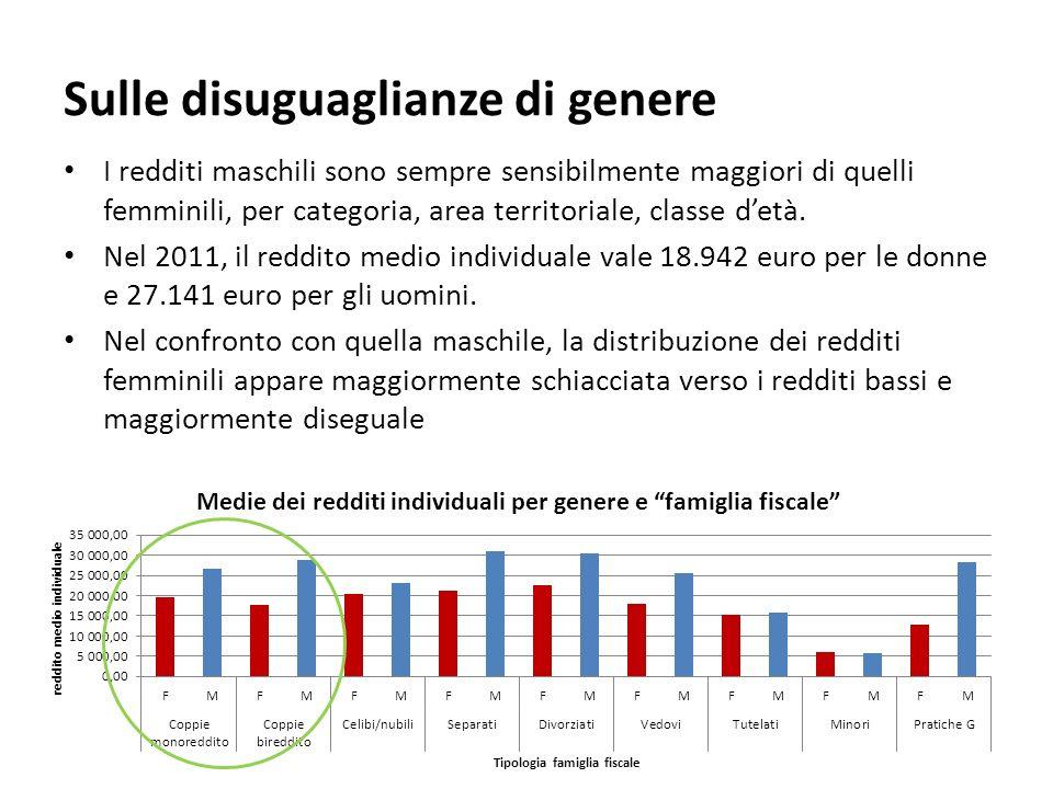Percentuale di dichiaranti e di reddito dichiarato sul totale per classe di reddito, per genere Osservatorio Acli sui redditi Il 2,6% degli uomini che dichiara oltre i 75mila euro, raccoglie il 10% del reddito complessivo; tra le donne le proporzioni sono rispettivamente: 0,5% e 2,7%