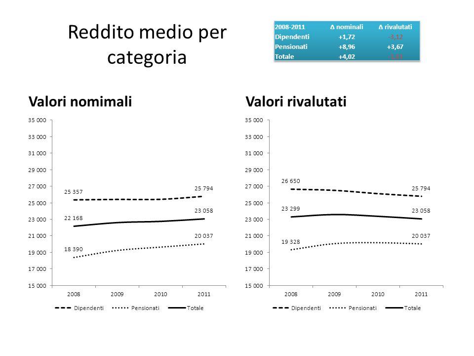 La dinamica dei redditi 2008-2011 / b Se lappartenenza a una data categoria di percettori di reddito (da lavoro dipendente, da pensione) ha fatto la differenza in termini monetari rivalutati nellaver subito un calo o al contrario aver registrato una crescita nel periodo in esame, guardando alla sola dimensione di genere è possibile considerare come larretramento dei redditi sia risultato sostanzialmente equidistribuito Cresciuti in valori nominali di 900 euro circa (+4,46%) tra i maschi e di 800 euro circa tra le femmine (+4,21%), i redditi dichiarati alla luce della rivalutazione risultano in contrazione di 200 euro circa tra i primi (-0,61%) e di 100 circa tra le seconde (-0,85%) Di nuovo, guardando ai valori monetari, è abbastanza evidente la dinamica discendente innescatasi a partire dal 2009