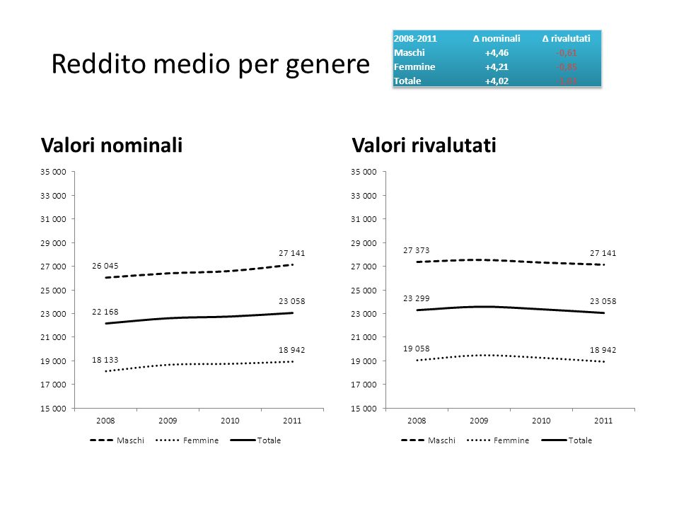 La dinamica dei redditi 2008-2011 / c Guardando alla media dei redditi disaggregata per classe di età, di fatto soltanto tra gli ultra 65enni sia per valori nominali (+10,23%) sia per valori monetari (+4,88%), i redditi dichiarati tra 2008 e 2011 sono cresciuti Al capo opposto, i redditi degli under 25 sono calati considerando entrambi i valori sia a livello complessivo, sia tra i dipendenti soltanto Per quanto concerne questi ultimi, in valori nominali i redditi dichiarati oltre che tra gli ultra 65enni si sono innalzati anche tra i 25-44enni (+0,38%), una crescita tuttavia non sufficiente a compensare la perdita di potere di acquisto; in termini rivalutati larretramento è infatti per costoro pari a -4,49%