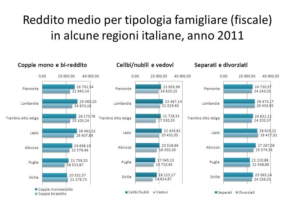 Reddito medio per tipologia famigliare (fiscale) in alcune regioni italiane, variazione 2008-2011 Coppie mono e bi-reddito Separati e divorziatiCelibi/nubili e vedovi