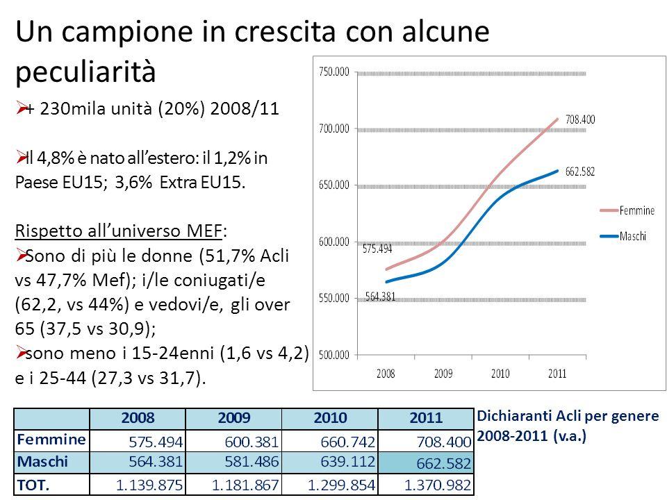 Dichiaranti Acli per condizione lavorativa, 2011 (%) Una elevata incidenza di pensionati, ma un campione lavorista Dichiaranti Acli per classi detà, 2011 (%)