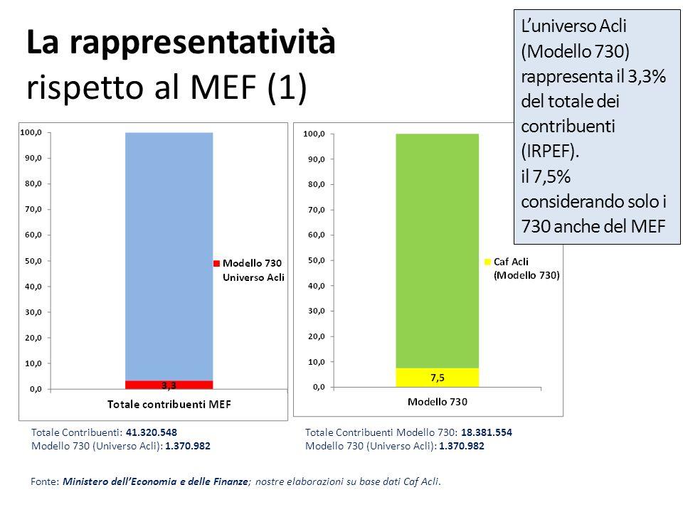 La rappresentatività (2) Fonte: Ministero dellEconomia e delle Finanze; nostre elaborazioni su base dati Caf Acli.