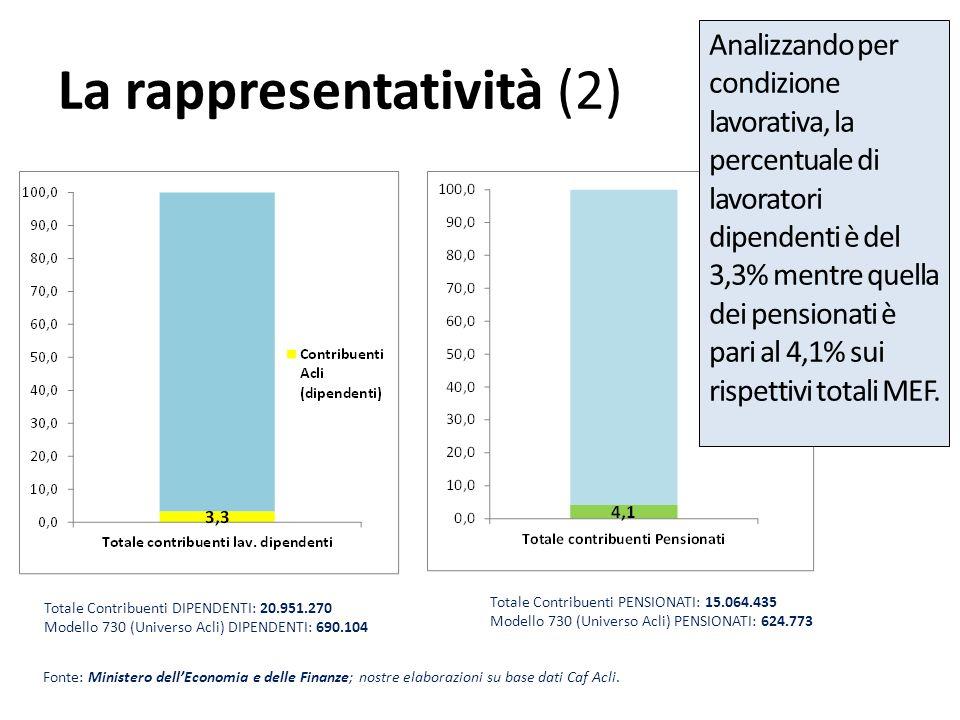 La rappresentatività regionale (a) Numero di contribuenti Acli suddivisi per regione (valori assoluti e % sul tot.