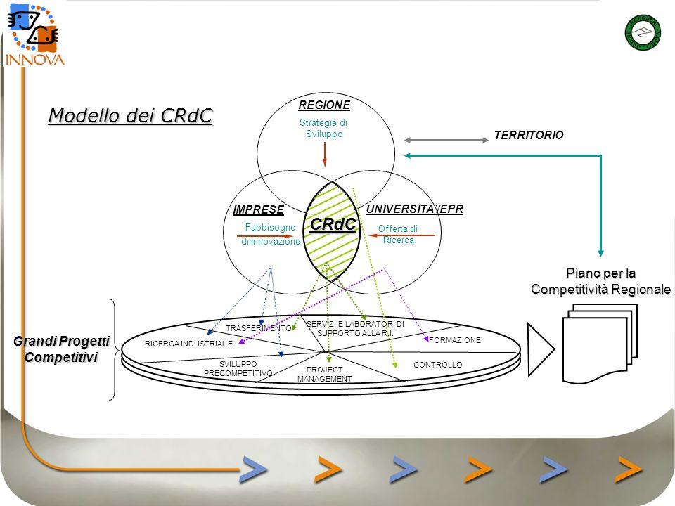 Modello logico REGIONE Strategie di Sviluppo IMPRESE Fabbisogno di Innovazione UNIVERSITA/EPR Offerta di Ricerca CRdC TERRITORIO Ass.