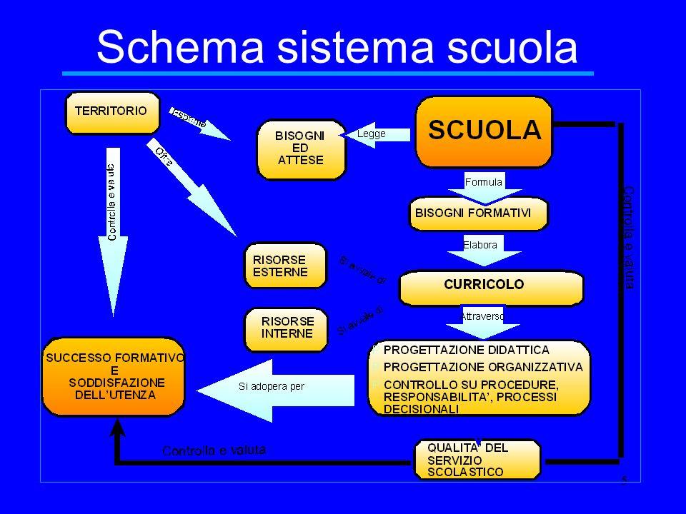 5 Schema sistema scuola