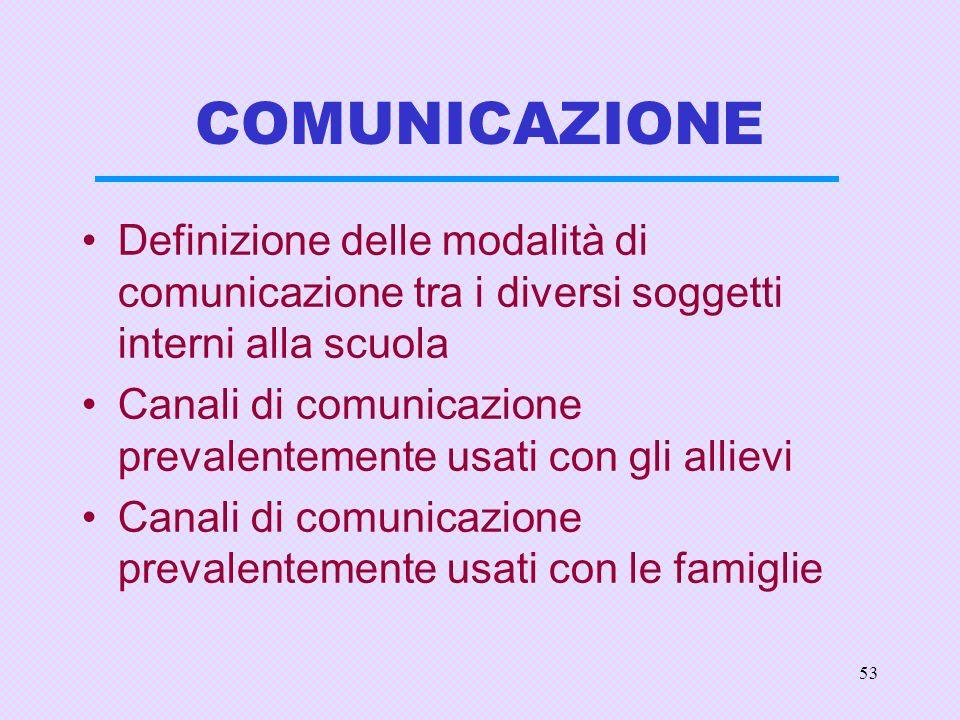 53 COMUNICAZIONE Definizione delle modalità di comunicazione tra i diversi soggetti interni alla scuola Canali di comunicazione prevalentemente usati con gli allievi Canali di comunicazione prevalentemente usati con le famiglie